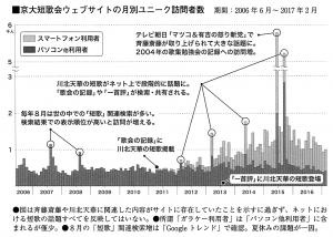 京大短歌会ウェブサイトの月別ユニーク訪問者数